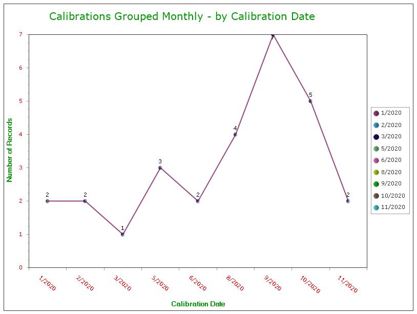 Best Calibration Management Software Review