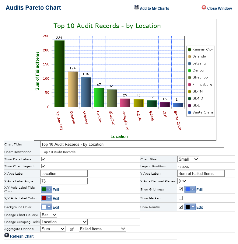 Audit Management Software Review and Flexible Chart